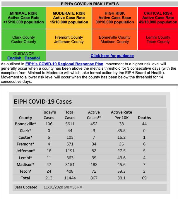 Eastern Idaho Public Health chart